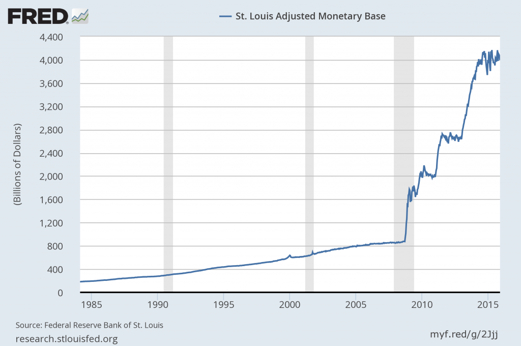 1984-2015 Money Base chart
